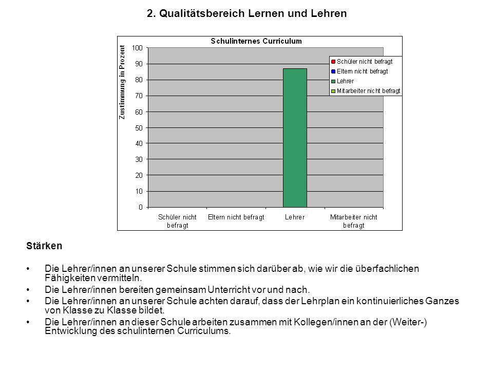2. Qualitätsbereich Lernen und Lehren Stärken Die Lehrer/innen an unserer Schule stimmen sich darüber ab, wie wir die überfachlichen Fähigkeiten vermi