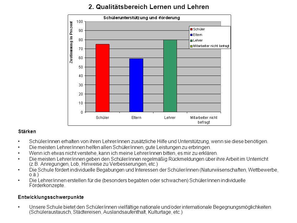 2. Qualitätsbereich Lernen und Lehren Stärken Schüler/innen erhalten von ihren Lehrer/innen zusätzliche Hilfe und Unterstützung, wenn sie diese benöti