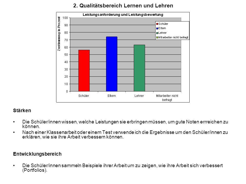 2. Qualitätsbereich Lernen und Lehren Stärken Die Schüler/innen wissen, welche Leistungen sie erbringen müssen, um gute Noten errreichen zu können. Na