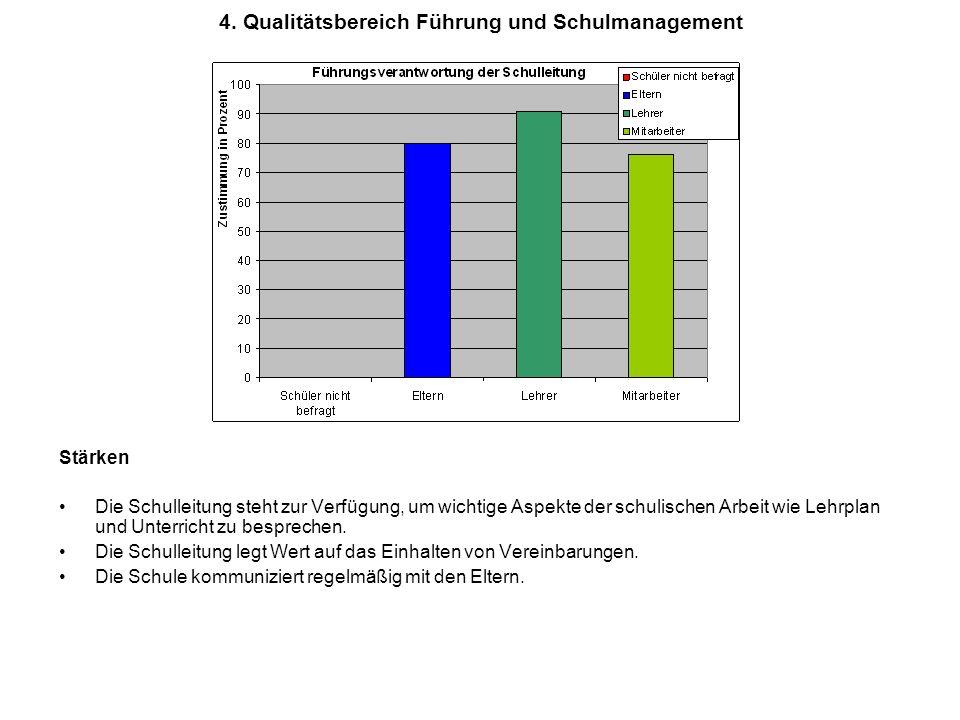4. Qualitätsbereich Führung und Schulmanagement Stärken Die Schulleitung steht zur Verfügung, um wichtige Aspekte der schulischen Arbeit wie Lehrplan