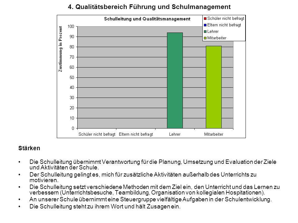 4. Qualitätsbereich Führung und Schulmanagement Stärken Die Schulleitung übernimmt Verantwortung für die Planung, Umsetzung und Evaluation der Ziele u