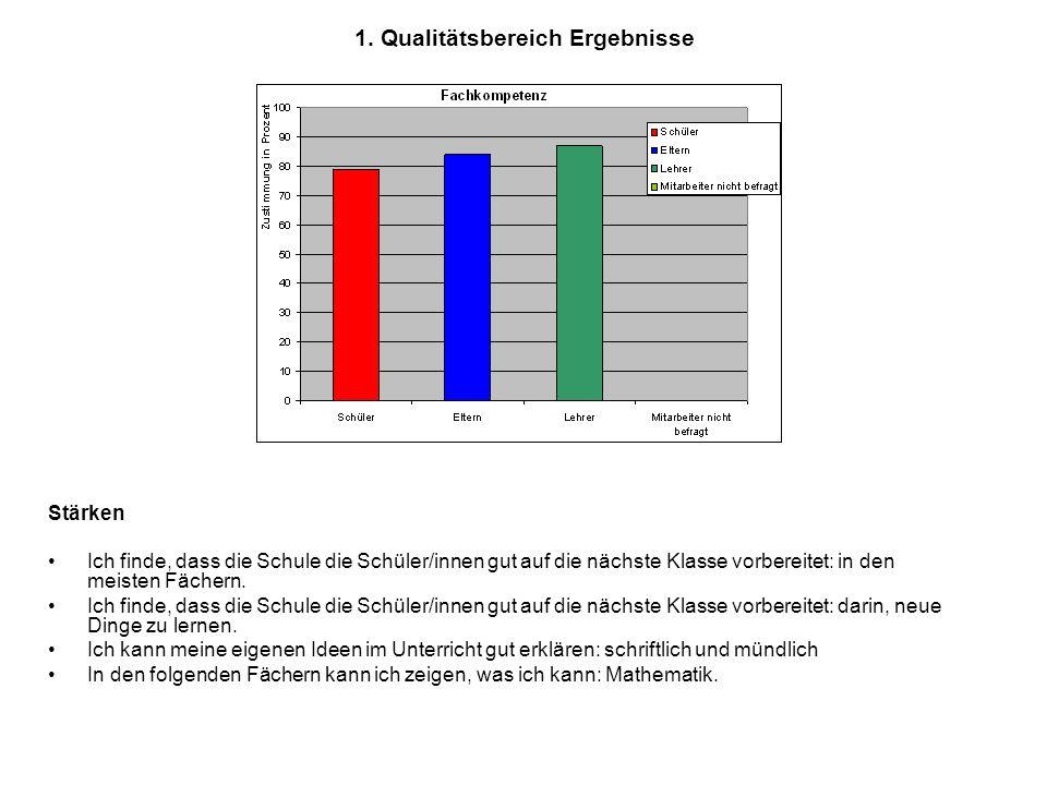 1. Qualitätsbereich Ergebnisse Stärken Ich finde, dass die Schule die Schüler/innen gut auf die nächste Klasse vorbereitet: in den meisten Fächern. Ic
