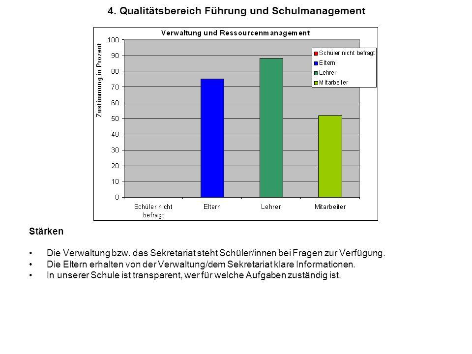 4.Qualitätsbereich Führung und Schulmanagement Stärken Die Verwaltung bzw.