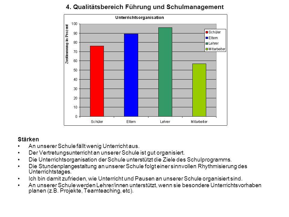 4. Qualitätsbereich Führung und Schulmanagement Stärken An unserer Schule fällt wenig Unterricht aus. Der Vertretungsunterricht an unserer Schule ist