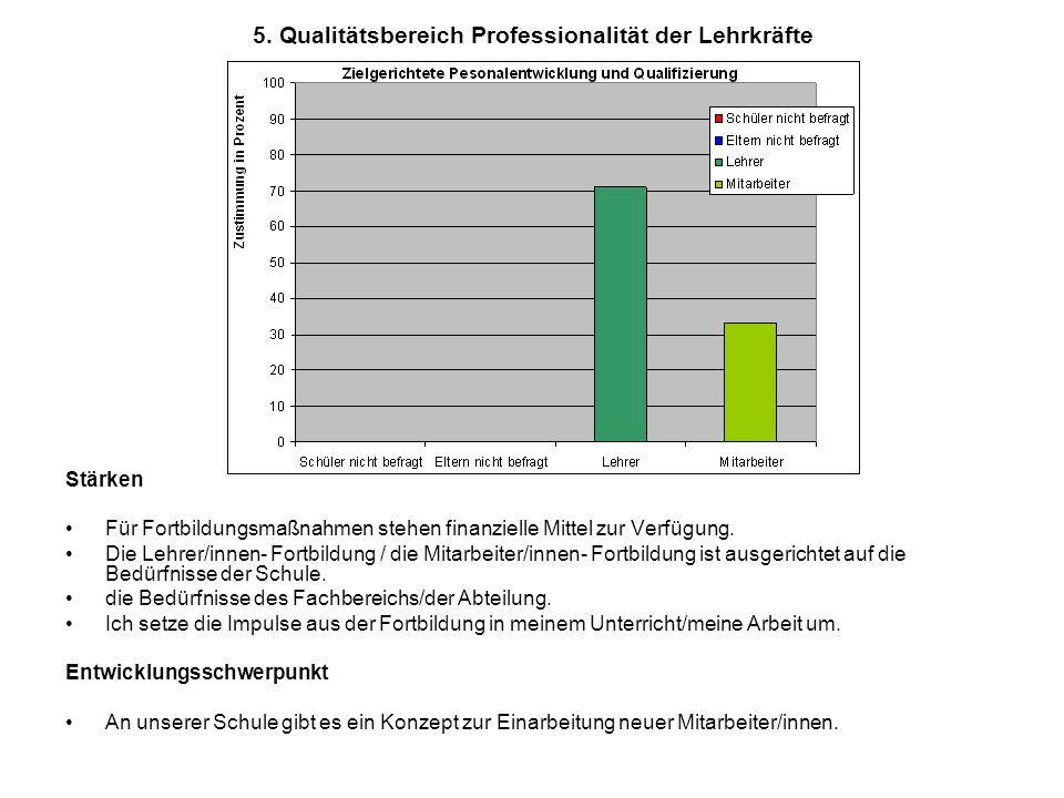 5. Qualitätsbereich Professionalität der Lehrkräfte Stärken Für Fortbildungsmaßnahmen stehen finanzielle Mittel zur Verfügung. Die Lehrer/innen- Fortb