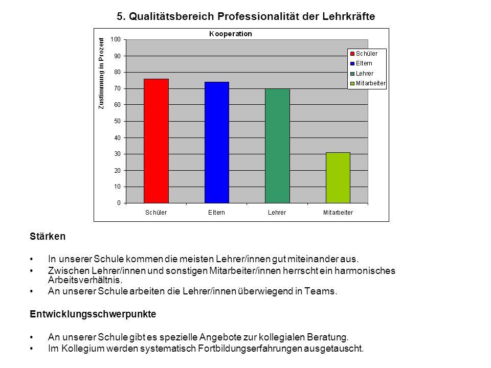 5. Qualitätsbereich Professionalität der Lehrkräfte Stärken In unserer Schule kommen die meisten Lehrer/innen gut miteinander aus. Zwischen Lehrer/inn