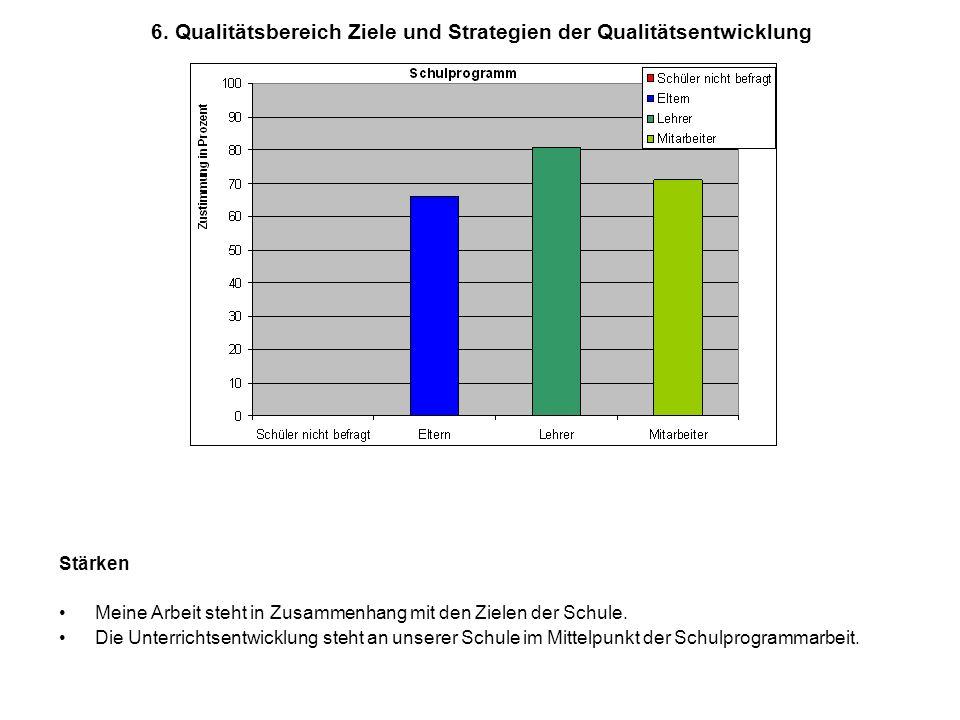 6. Qualitätsbereich Ziele und Strategien der Qualitätsentwicklung Stärken Meine Arbeit steht in Zusammenhang mit den Zielen der Schule. Die Unterricht