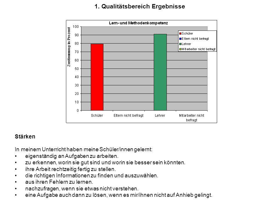 1. Qualitätsbereich Ergebnisse Stärken In meinem Unterricht haben meine Schüler/innen gelernt: eigenständig an Aufgaben zu arbeiten. zu erkennen, wori