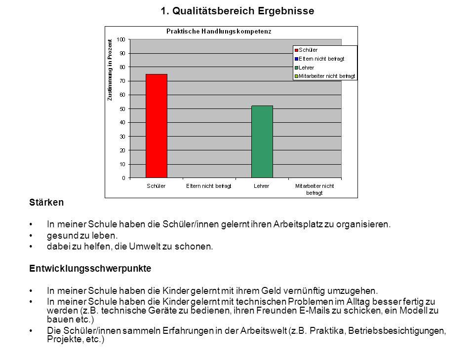 1. Qualitätsbereich Ergebnisse Stärken In meiner Schule haben die Schüler/innen gelernt ihren Arbeitsplatz zu organisieren. gesund zu leben. dabei zu
