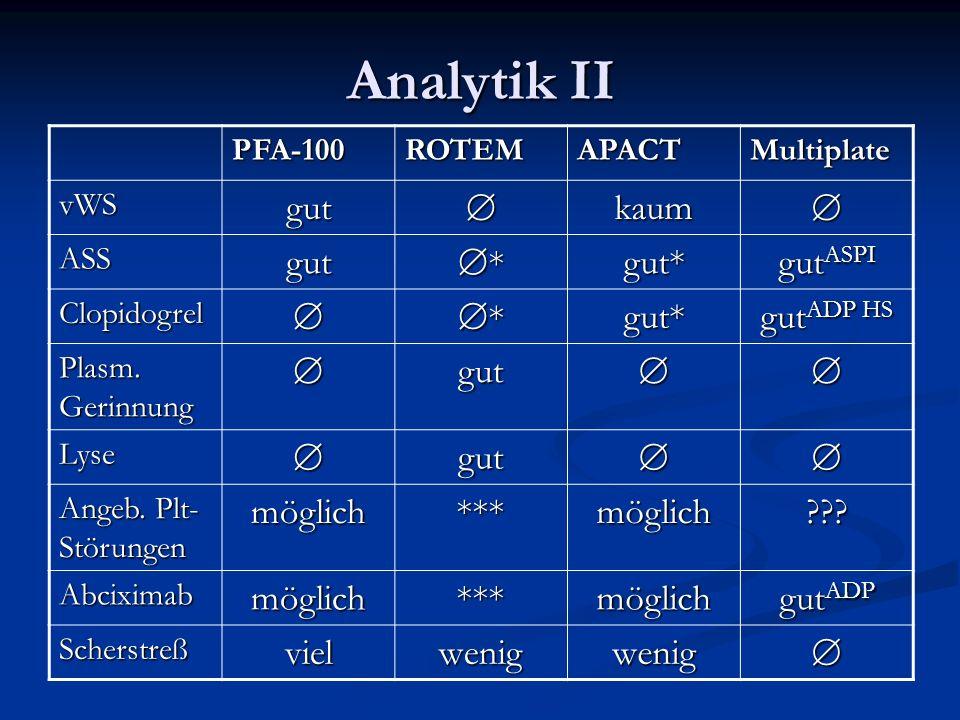 Analytik II PFA-100ROTEMAPACTMultiplate vWSgutkaum ASSgut *gut* gut ASPI Clopidogrel *gut* gut ADP HS Plasm. Gerinnung gut Lysegut Angeb. Plt- Störung