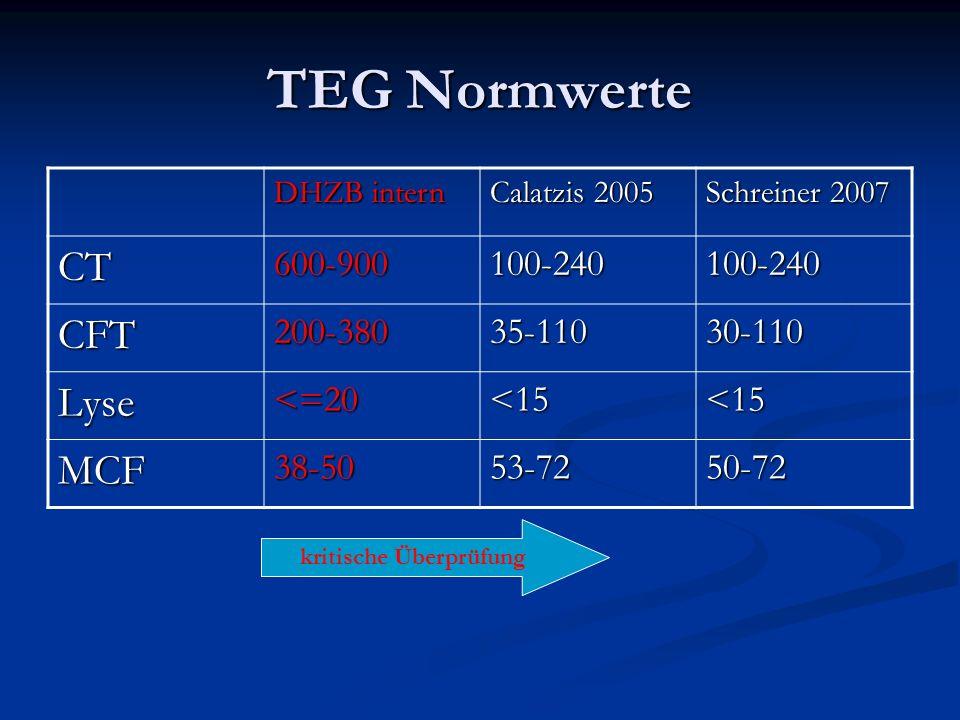 TEG Normwerte DHZB intern Calatzis 2005 Schreiner 2007 CT600-900100-240100-240 CFT200-38035-11030-110 Lyse<=20<15<15 MCF38-5053-7250-72 kritische Über