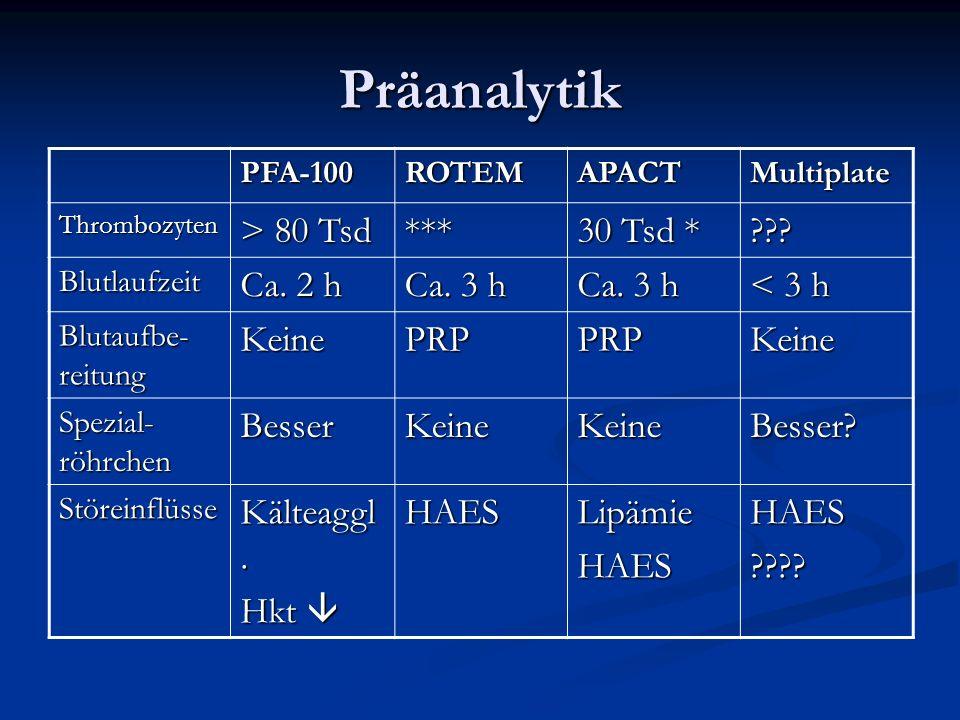 Präanalytik PFA-100ROTEMAPACTMultiplate Thrombozyten > 80 Tsd *** 30 Tsd * ??? Blutlaufzeit Ca. 2 h Ca. 3 h < 3 h Blutaufbe- reitung KeinePRPPRPKeine