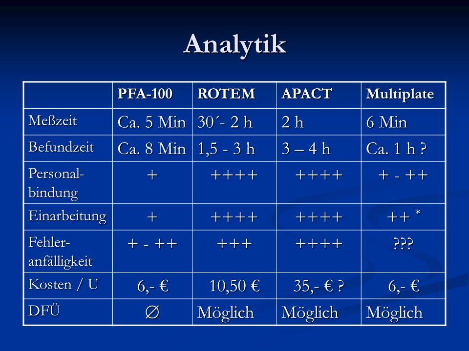 Analytik PFA-100ROTEMAPACTMultiplate Meßzeit Ca. 5 Min 30´- 2 h 2 h 6 Min Befundzeit Ca. 8 Min 1,5 - 3 h 3 – 4 h Ca. 1 h ? Personal- bindung +++++++++