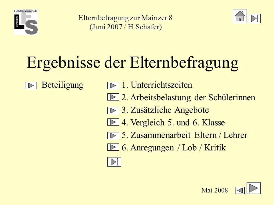 Elternbefragung zur Mainzer 8 (Juni 2007 / H.Schäfer) Mai 2008 Beteiligung Klassen 07Anzahl der Schülerinnenabgegebene Bögen 5 HTS6347 (75%) 5 GTS5549 (89%) 6 HTS9475 (80%) 6 GTS3118 (58%) Gesamt243189 (78%)
