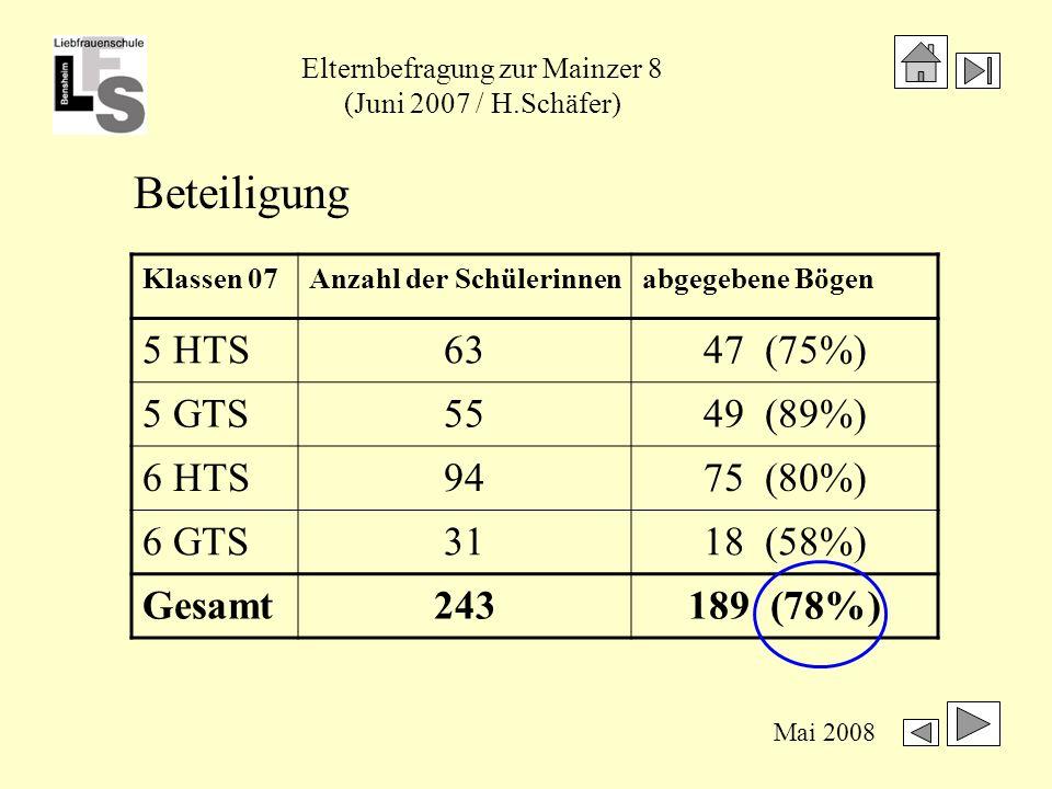 Elternbefragung zur Mainzer 8 (Juni 2007 / H.Schäfer) Mai 2008 Wie beurteilen Sie unser Zeitmodell für die Jahrgangsstufe 5/6 mit 32 Wochenstunden (HT) bzw.