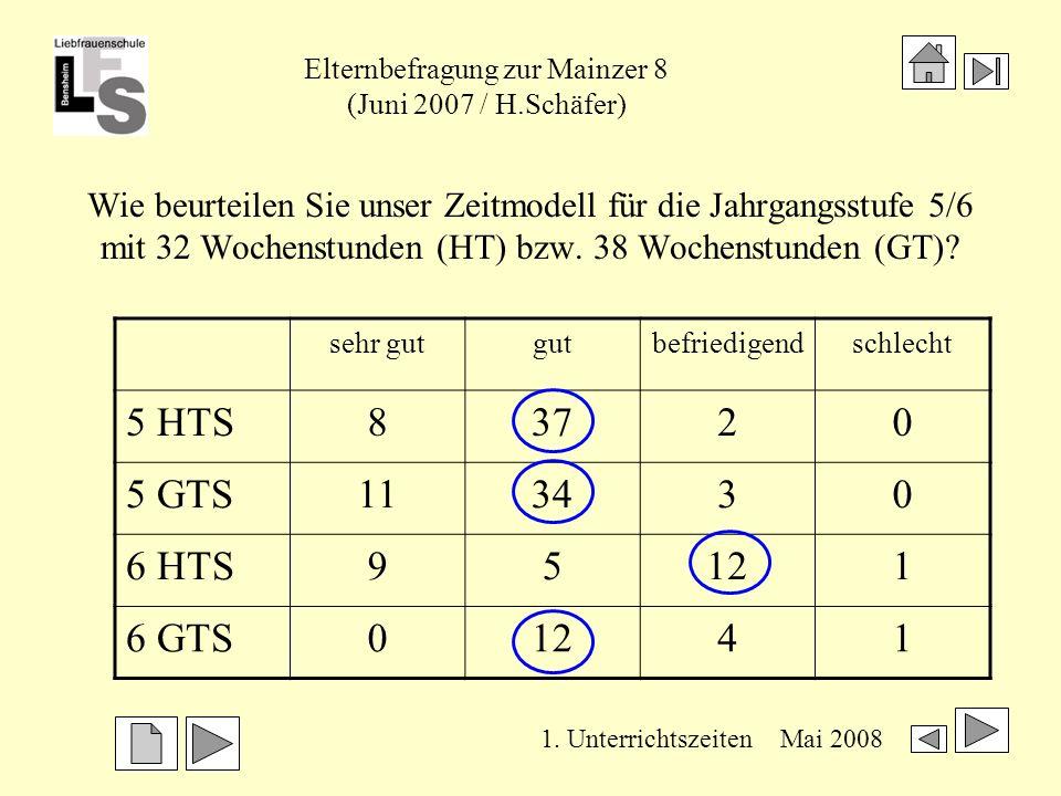 Elternbefragung zur Mainzer 8 (Juni 2007 / H.Schäfer) Mai 2008 Wie viel Zeit nimmt die Nachbereitung des Unterrichts durchschnittlich in Anspruch 2.