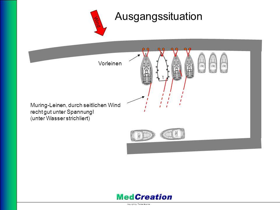 Copyright Ing. Thomas Brückner Wind Ausgangssituation Muring-Leinen, durch seitlichen Wind recht gut unter Spannung! (unter Wasser strichliert) Vorlei