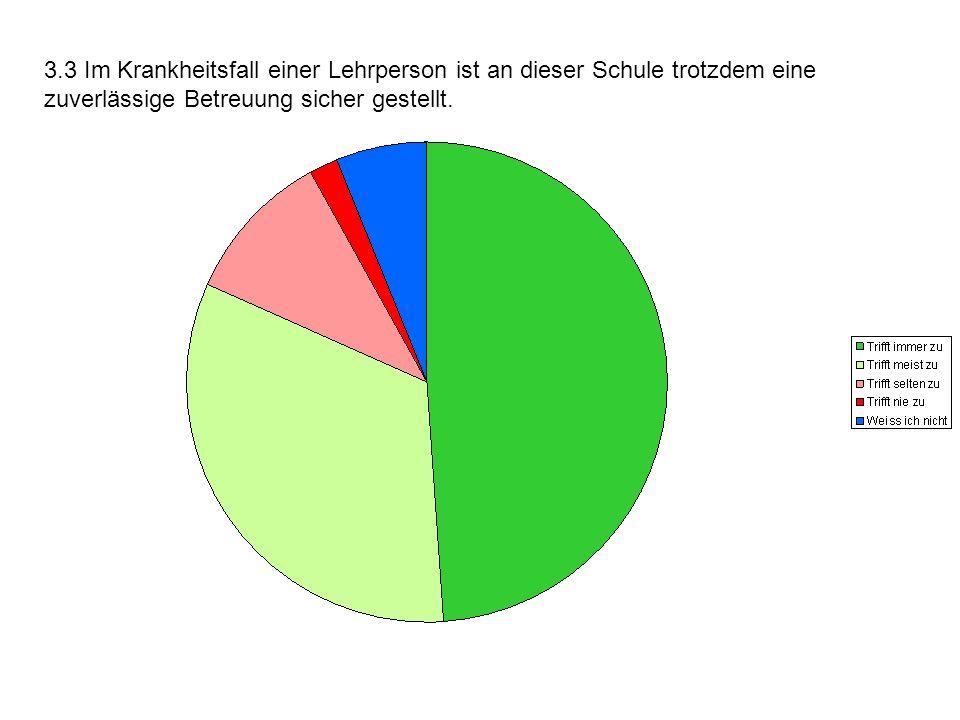 3.3 Im Krankheitsfall einer Lehrperson ist an dieser Schule trotzdem eine zuverlässige Betreuung sicher gestellt.