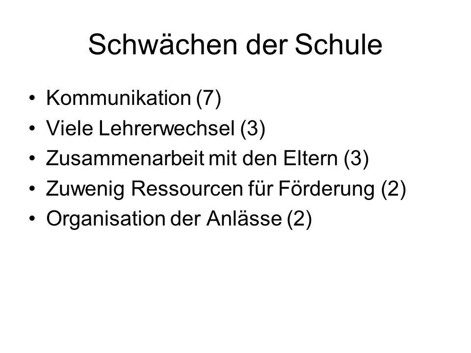 Schwächen der Schule Kommunikation (7) Viele Lehrerwechsel (3) Zusammenarbeit mit den Eltern (3) Zuwenig Ressourcen für Förderung (2) Organisation der