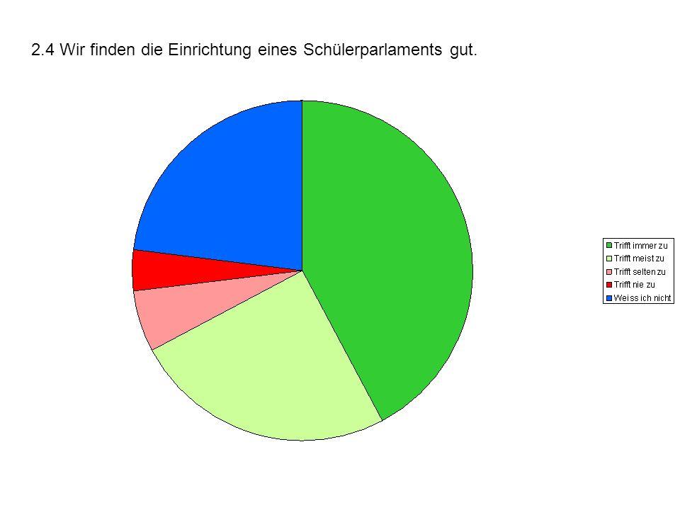 2.4 Wir finden die Einrichtung eines Schülerparlaments gut.