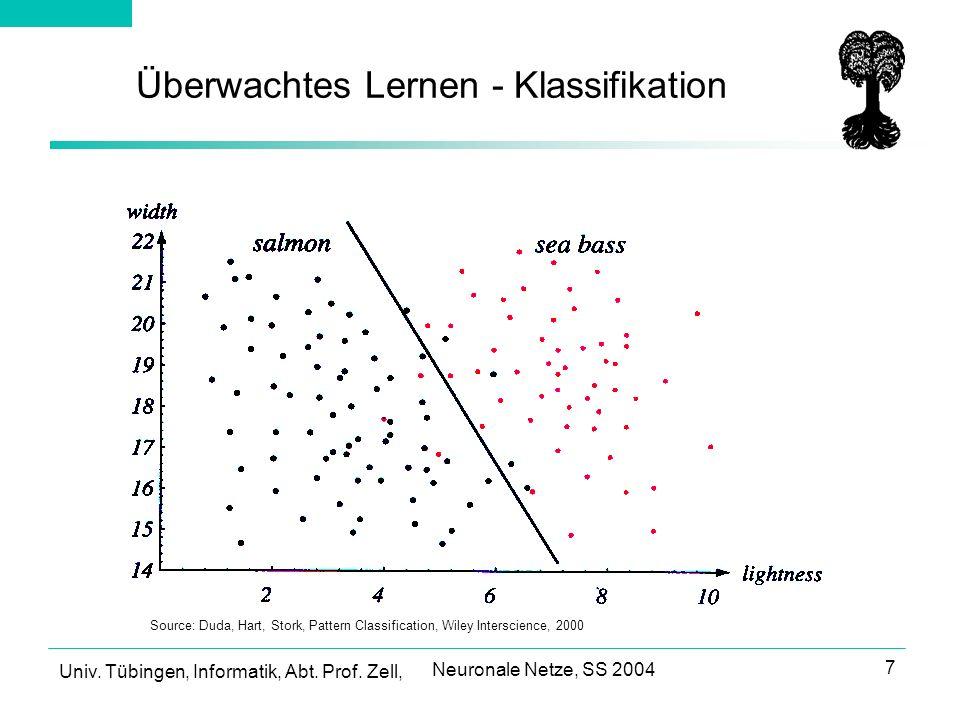 Univ.Tübingen, Informatik, Abt. Prof. Zell, Neuronale Netze, SS 2004 8 Mögliche Klassifikationen.
