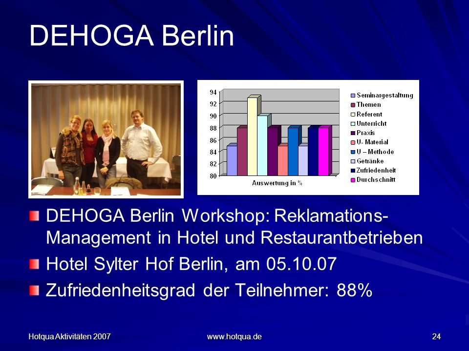 Hotqua Aktivitäten 2007 www.hotqua.de 24 DEHOGA Berlin DEHOGA Berlin Workshop: Reklamations- Management in Hotel und Restaurantbetrieben Hotel Sylter Hof Berlin, am 05.10.07 Zufriedenheitsgrad der Teilnehmer: 88%