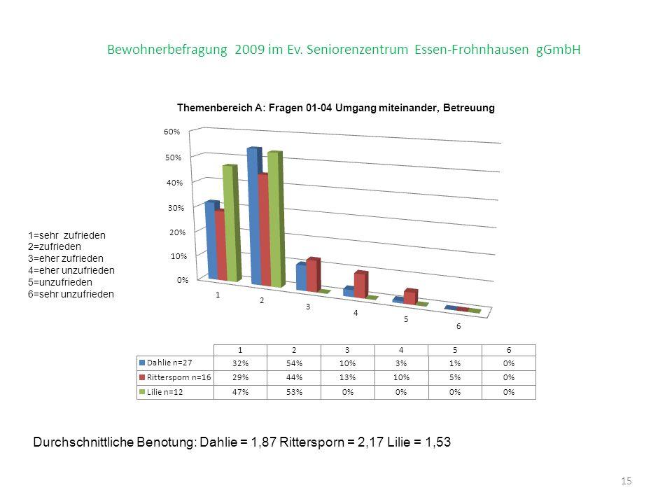 15 Bewohnerbefragung 2009 im Ev.