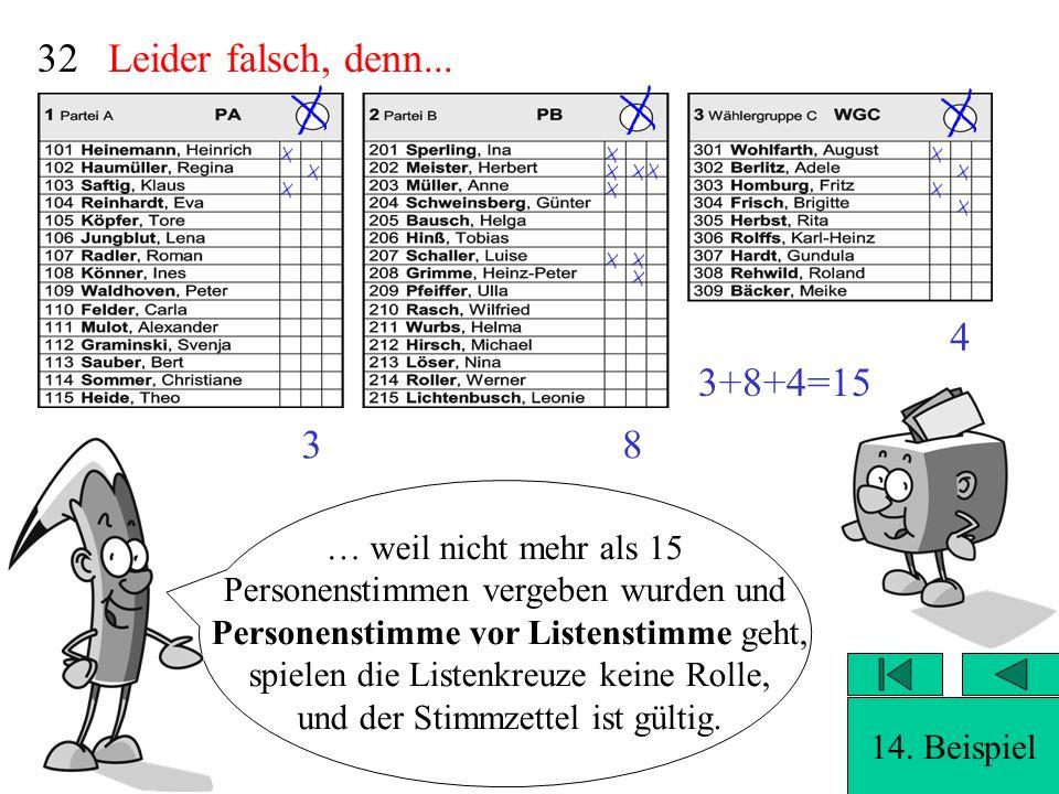 Völlig richtig, denn...31 3+8+4=15 3 4 14. Beispiel … weil nicht mehr als 15 Personenstimmen vergeben wurden und Personenstimme vor Listenstimme geht,