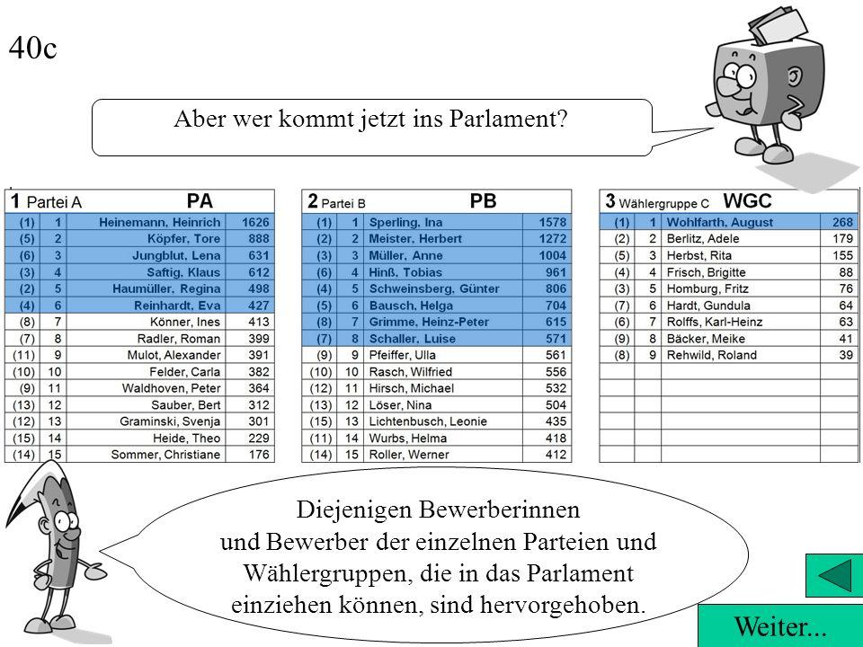 An den eingeklammerten, ursprünglichen Listenplätzen in der ersten Spalte kannst Du sehen, dass die Wählerinnen und Wähler die Liste ganz schön durche