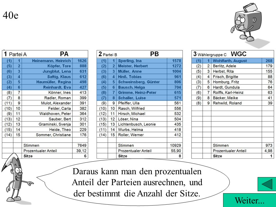 Weiter... 40d Und wie findet man raus, wie viele das für die einzelnen Parteien sind? Zuerst zählt man, wie viele gültige Stimmen insgesamt für alle B