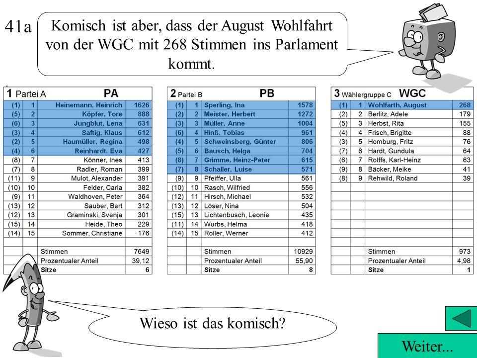 Komisch ist aber, dass der August Wohlfahrt von der WGC mit 268 Stimmen ins Parlament kommt.