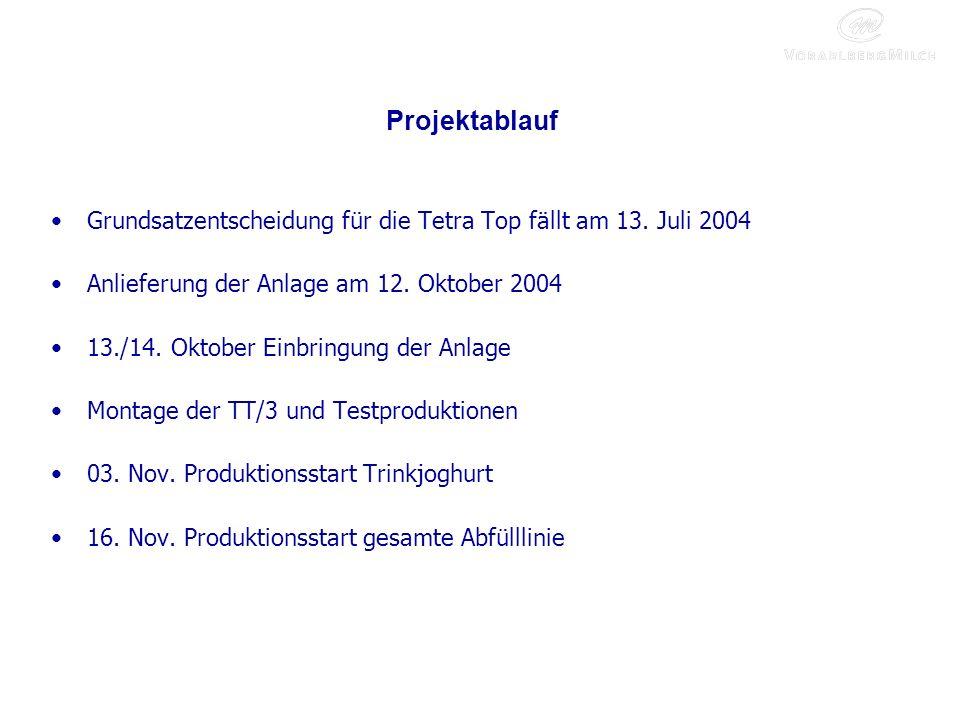 Projektablauf Grundsatzentscheidung für die Tetra Top fällt am 13.