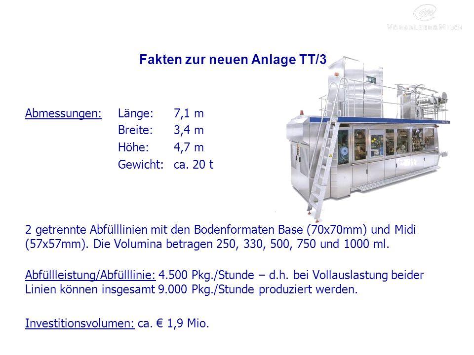 Fakten zur neuen Anlage TT/3 Abmessungen:Länge:7,1 m Breite:3,4 m Höhe:4,7 m Gewicht:ca.