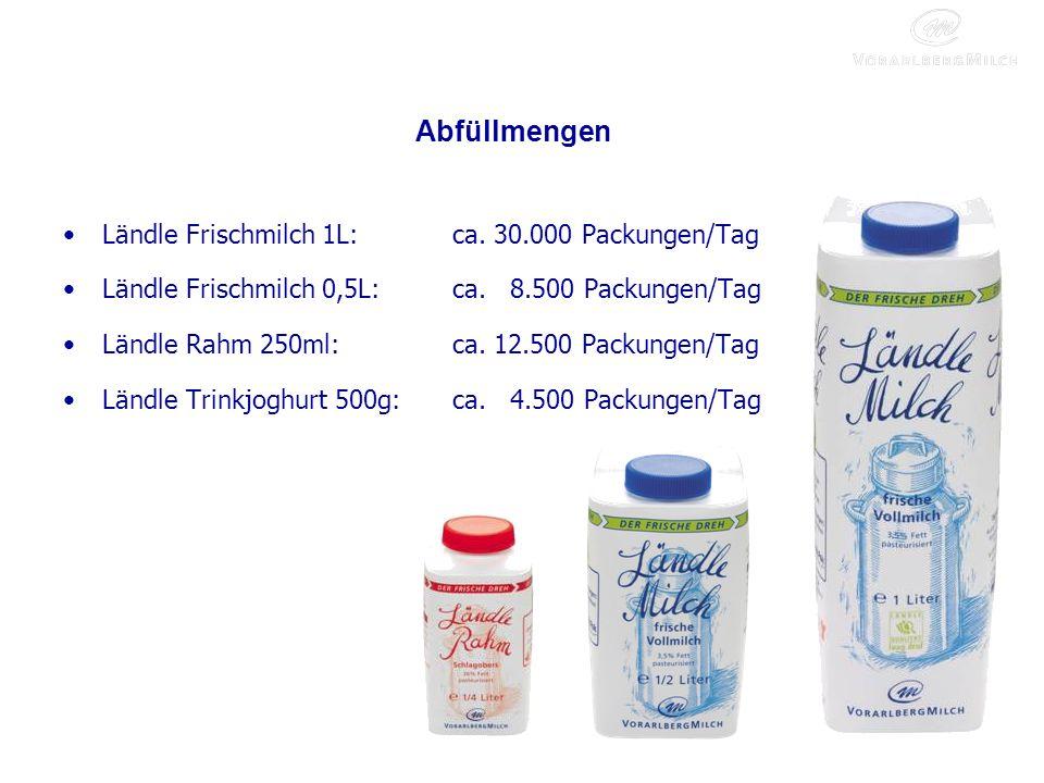 Abfüllmengen Ländle Frischmilch 1L:ca.30.000 Packungen/Tag Ländle Frischmilch 0,5L:ca.