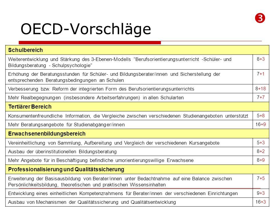 OECD-Vorschläge Schulbereich Weiterentwicklung und Stärkung des 3-Ebenen-Modells Berufsorientierungsunterricht -Schüler- und Bildungsberatung - Schulpsychologie 8+3 Erhöhung der Beratungsstunden für Schüler- und Bildungsberater/innen und Sicherstellung der entsprechenden Beratungsbedingungen an Schulen 7+1 Verbesserung bzw.