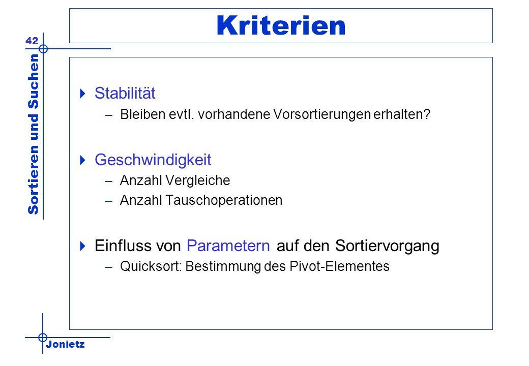 Jonietz Sortieren und Suchen 42 Kriterien Stabilität –Bleiben evtl. vorhandene Vorsortierungen erhalten? Geschwindigkeit –Anzahl Vergleiche –Anzahl Ta