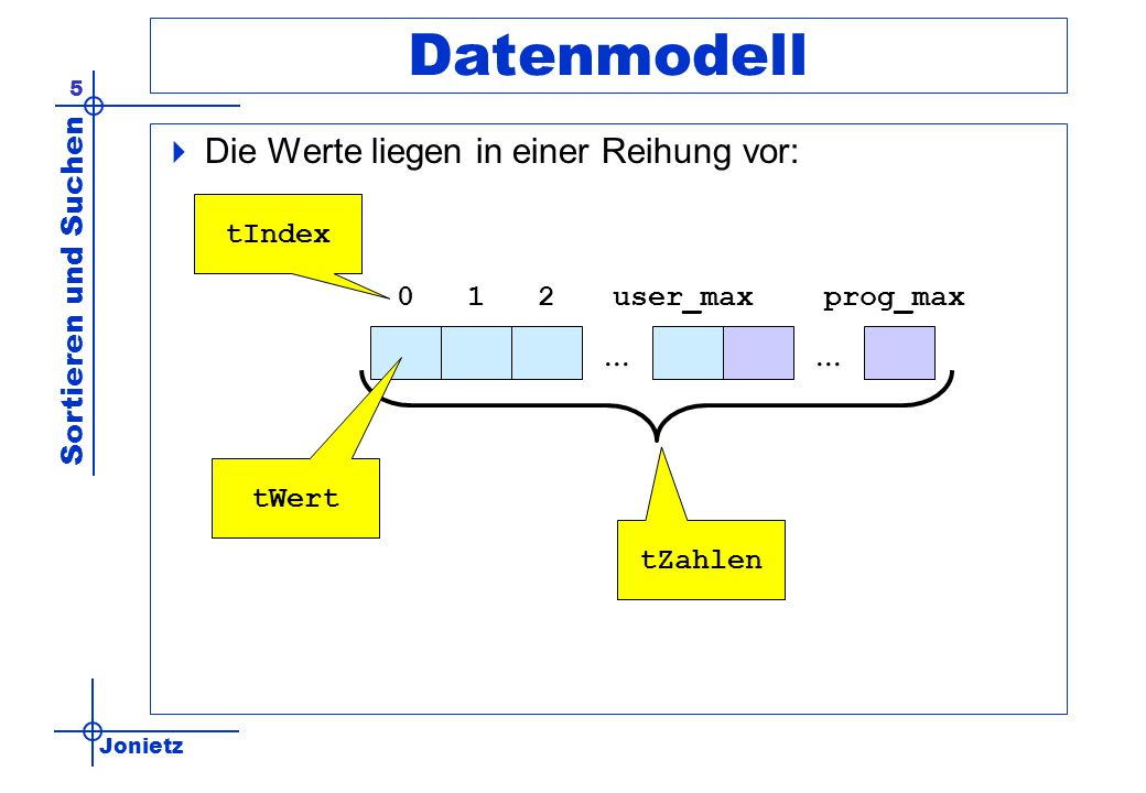 Jonietz Sortieren und Suchen 6 Daten und Typen const prog_max = 1000; type tWert = integer; tIndex = integer; tZahlen = array [0..prog_max] of tWert; var zahlen: tZahlen; user_max: tWert = 14; Insgesamt höchstens 1000 Werte Verwenden davon nur 15