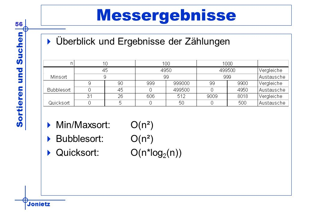 Jonietz Sortieren und Suchen 56 Messergebnisse Überblick und Ergebnisse der Zählungen Min/Maxsort:O(n²) Bubblesort:O(n²) Quicksort:O(n*log 2 (n))