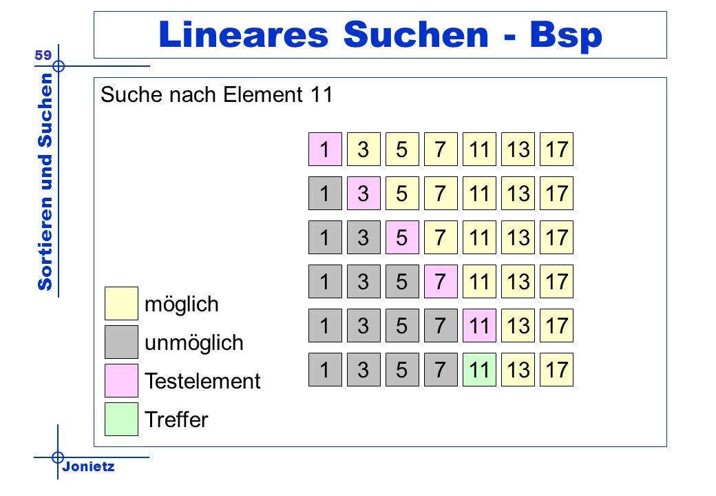 Jonietz Sortieren und Suchen 59 Lineares Suchen - Bsp Suche nach Element 11 1113317517 1113317517 1113317517 möglich unmöglich Testelement Treffer 111