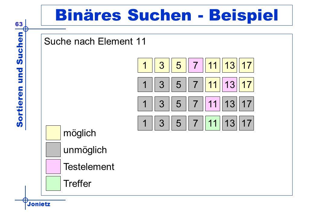 Jonietz Sortieren und Suchen 63 Binäres Suchen - Beispiel Suche nach Element 11 1113317517 1113317517 1113317517 möglich unmöglich Testelement Treffer
