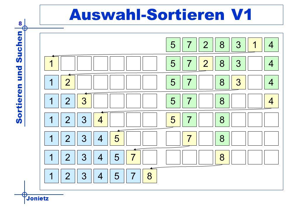 Jonietz Sortieren und Suchen 29 Quicksort - Pivot-Element Die Wahl des Pivot-Elementes beeinflusst wesentlich die Anzahl benötigter Durchgänge schlecht: –p=min() und p=max() gut: –p=Zahlen[(links + rechts) div 2] –Feld mittleren Wertes optimal: ein Element das den zu sortierenden Bereich in zwei gleich große Teile partitioniert