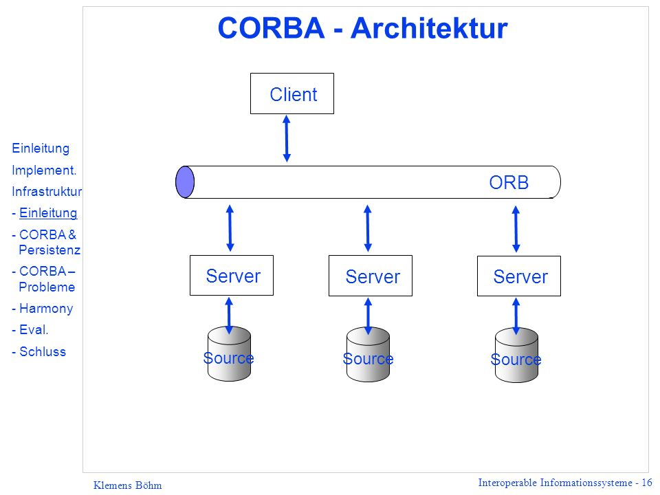 Interoperable Informationssysteme - 16 Klemens Böhm CORBA - Architektur Server Source Client Server Source Server Source ORB Einleitung Implement. Inf