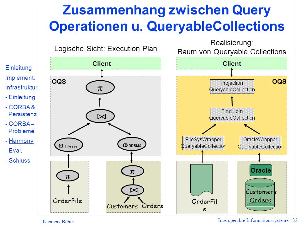 Interoperable Informationssysteme - 32 Klemens Böhm Zusammenhang zwischen Query Operationen u. QueryableCollections Oracle OrderFil e Customers Orders