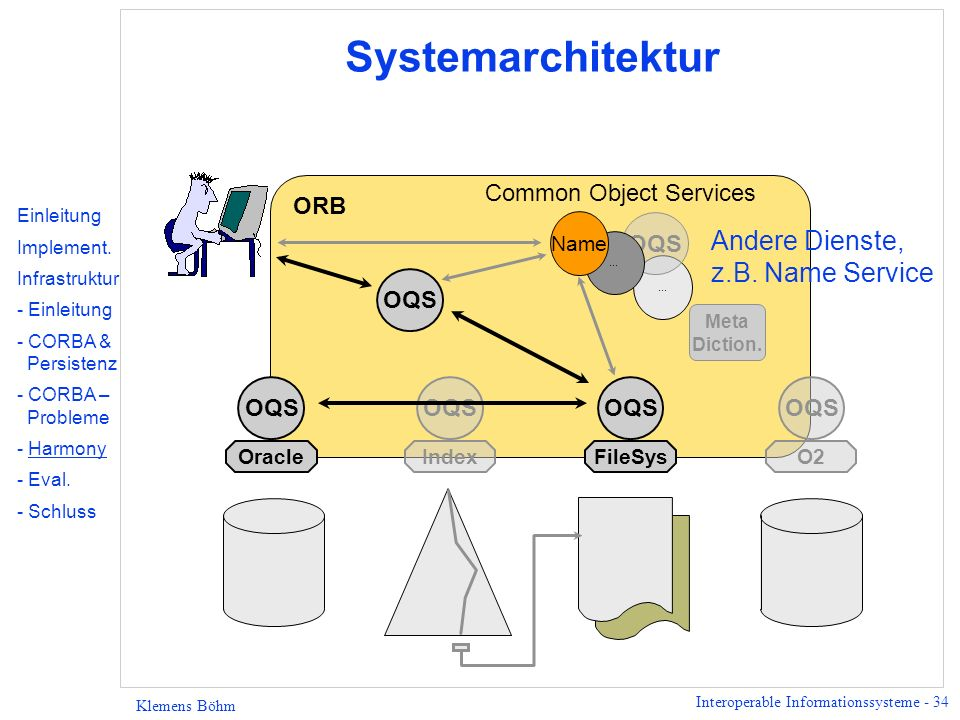 Interoperable Informationssysteme - 34 Klemens Böhm Systemarchitektur Common Object Services... Meta Diction. OQS... Oracle OQS FileSys OQS Index OQS