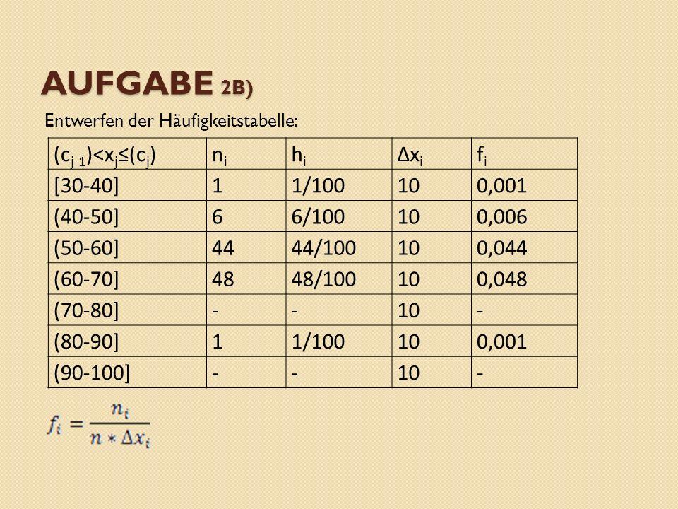 AUFGABE 2B) Entwerfen der Häufigkeitstabelle: (c j-1 )<x j (c j )nini hihi xixi fifi [30-40]11/100100,001 (40-50]66/100100,006 (50-60]4444/100100,044