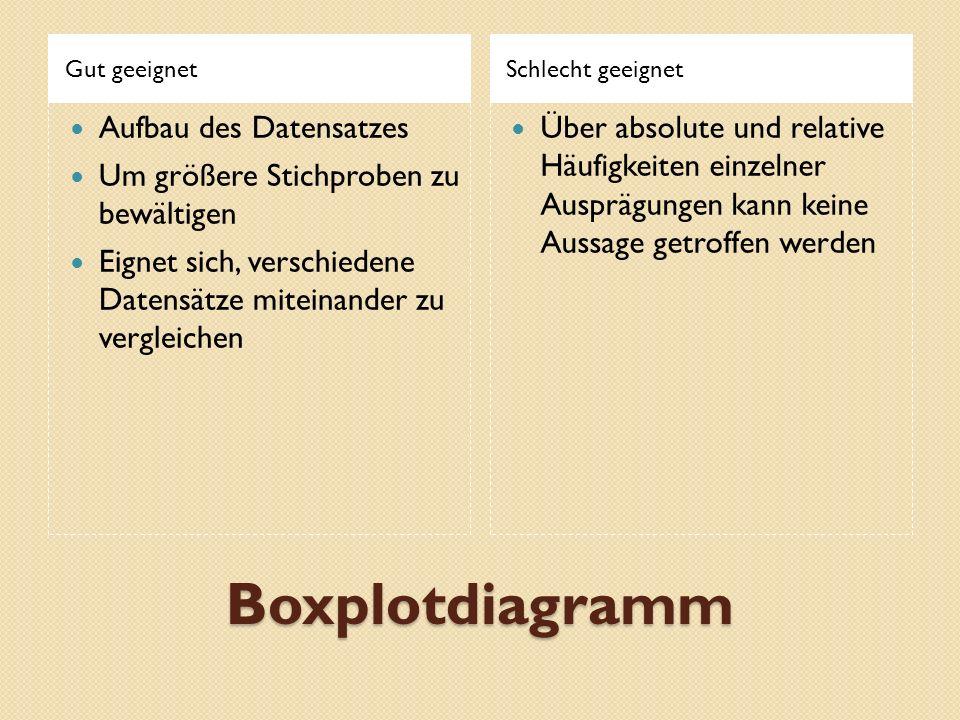 Boxplotdiagramm Gut geeignetSchlecht geeignet Aufbau des Datensatzes Um größere Stichproben zu bewältigen Eignet sich, verschiedene Datensätze miteina