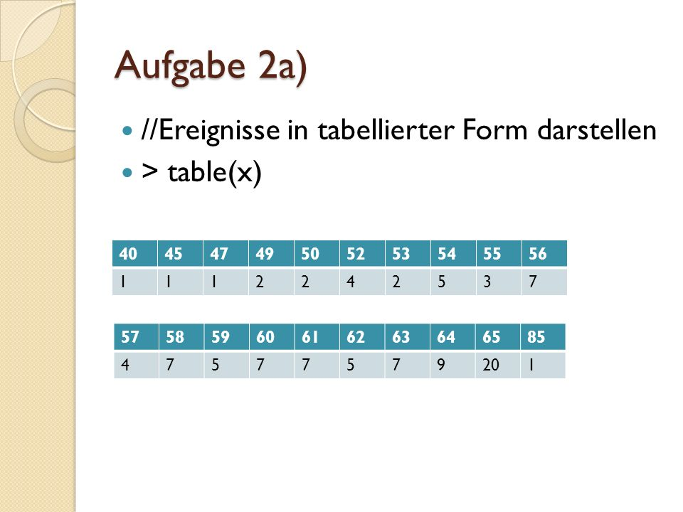 Aufgabe 2a) Berechnung der 5 Zahlenzusammenfassung per Hand: Median = (x 50 +x 51 )/2=(60+60)/2=60 1.Angel = (x 25 +x 26 )/2=(56+56)/2=56 2.