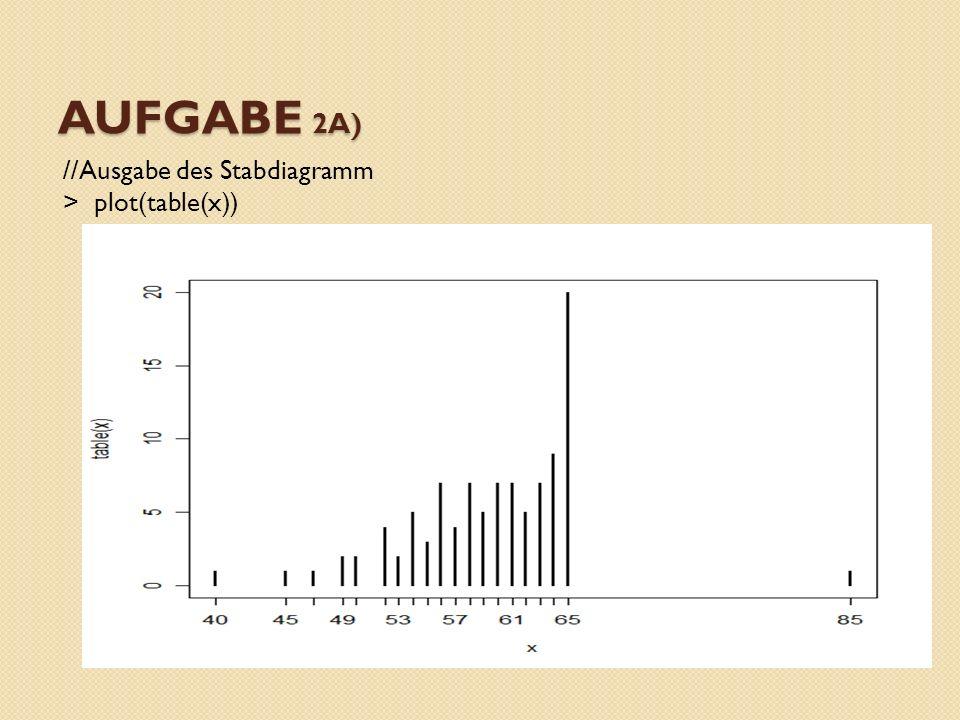 Aufgabe 2a) Zwischen 52 und 65 existieren die meisten Beobachtungen 65 ist Modalwert, da es doppelt so oft vor kommt, wie alle anderen Werte