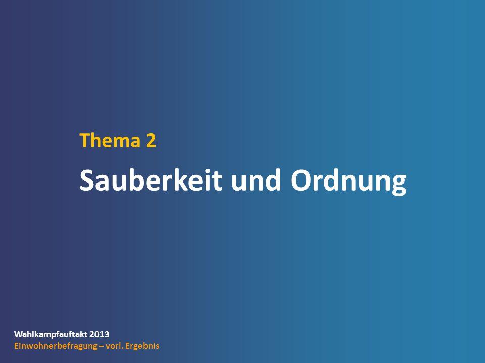 Wahlkampfauftakt 2013 Einwohnerbefragung – vorl. Ergebnis Thema 2 Sauberkeit und Ordnung