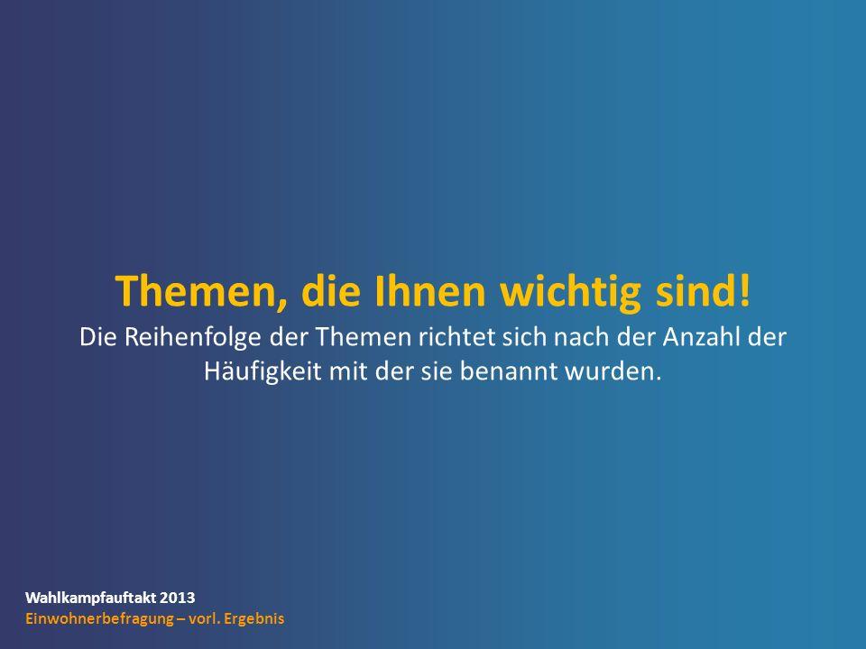 Wahlkampfauftakt 2013 Einwohnerbefragung – vorl. Ergebnis Themen, die Ihnen wichtig sind.